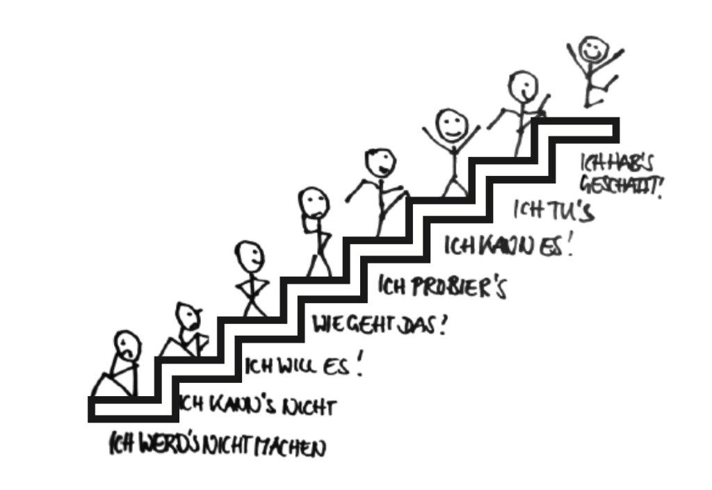 Handzeichnung Ina Roß Motivationstreppe